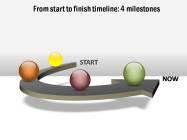 PowerPoint Timeline on 3D platform