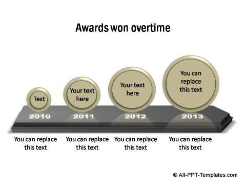Awards won over time