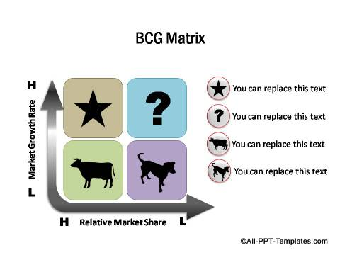 PowerPoint BCG Matrix