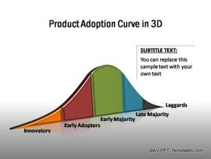 PowerPoint Product Adoption Curve 03