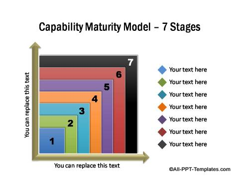PowerPoint Capability Maturity Model