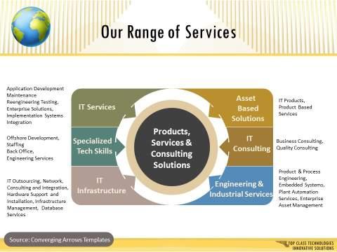 Corporate Presentation Services Slide : After
