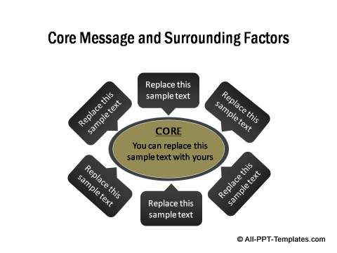 Core message and factors