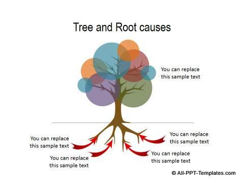 Root causes diagram
