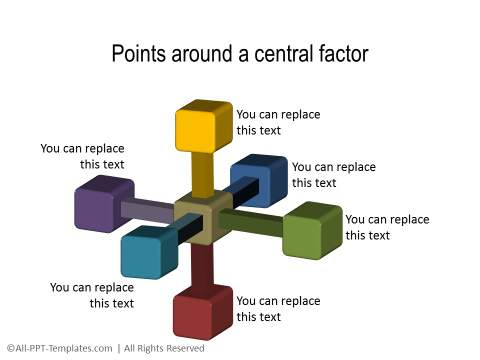 Points around central factor