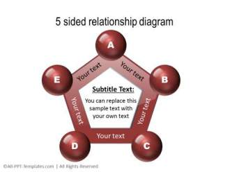 3 Sided 3D relationship diagram