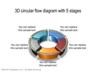 3D Circular Flow with 5 stages