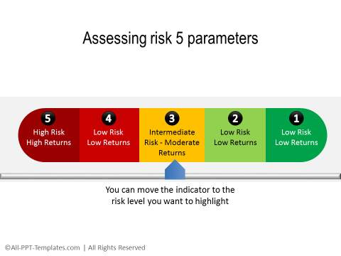 PowerPoint Risk Parameters Template