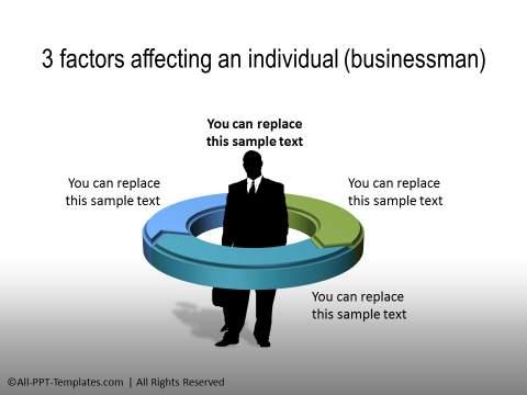 Factors Affecting an Individual