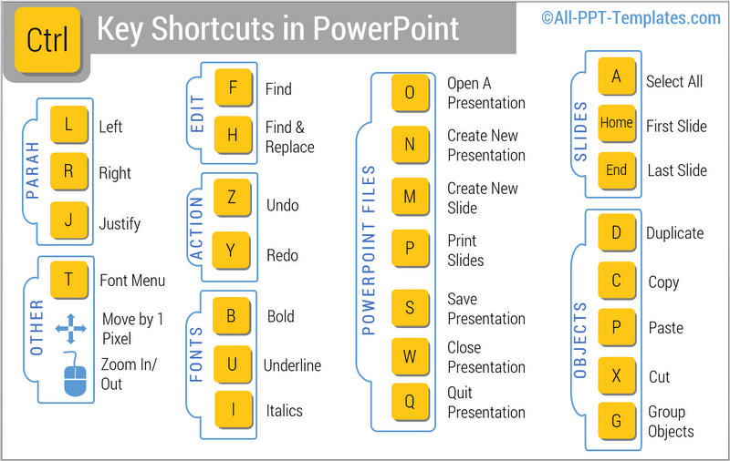 Control Key Shortcuts Infographics