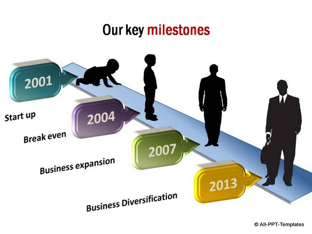 Growth Timeline with metaphor of businessman