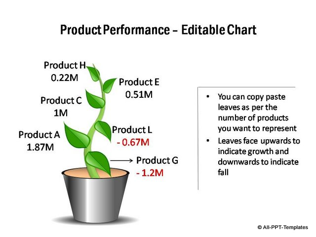 Editable product performance chart