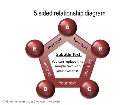3 Sided 3D relationship diagram