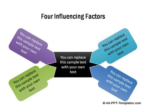 4 influencing factors converging to a center