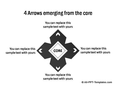 4 points emerging from the core