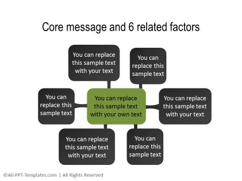Core Message and Factors Diagram