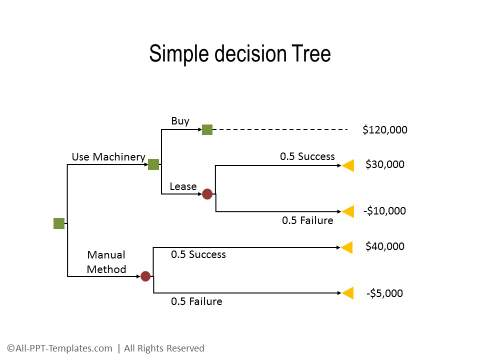 PowerPoint Decision Tree 04