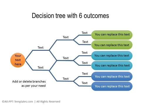 Decision Tree with 6 outcomes