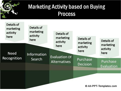 Floral Design Buying Process and Marketing Activity