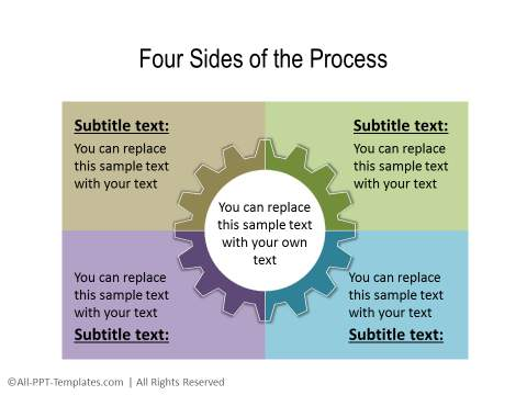 4 sides of a process