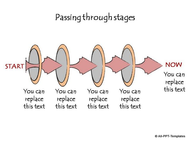 Passing through stages timeline