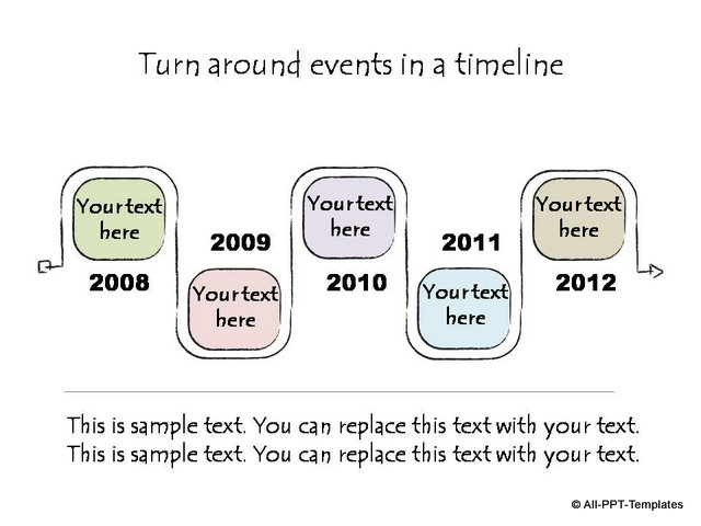 Turnaround events over period of time
