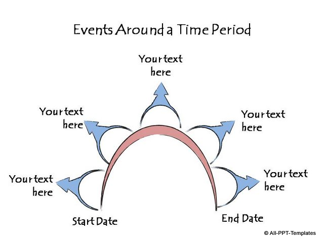 Events around a time period