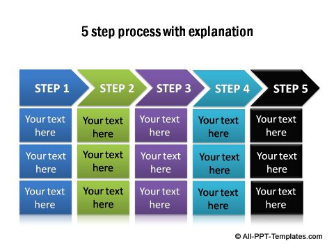 5 step process with explanations.