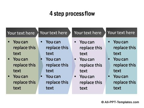 4 step flow diagram with details.