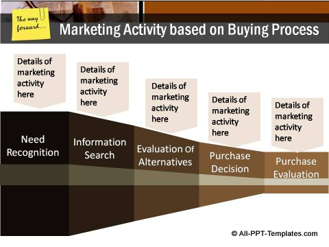 Market Condition Buying Process and Marketing Activity