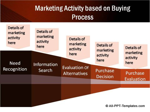 Buying Process and Marketing Activity