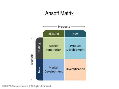 ikea ansoff matrix