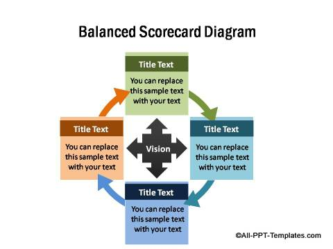 PowerPoint Balanced Scorecord Diagram 01