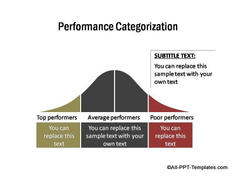 PowerPoint Performance Categorization