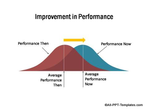 PowerPoint Improvement in Performance