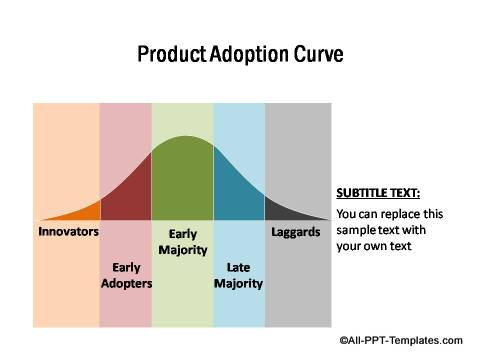 PowerPoint Product Adoption Curve