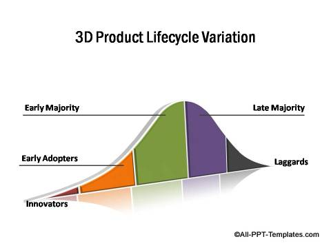 3D PowerPoint Lifecycle Variation