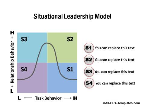 PowerPoint Situational Leadership Model