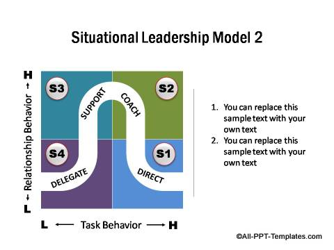 PowerPoint Situational Leadership Model 02