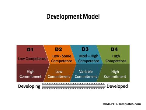 PowerPoint Development Model
