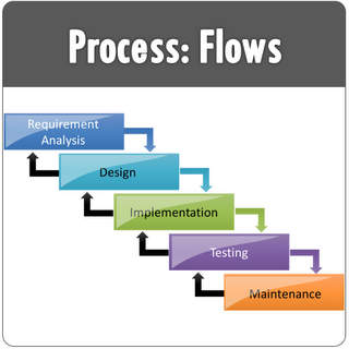 PowerPoint Creative Process Flow