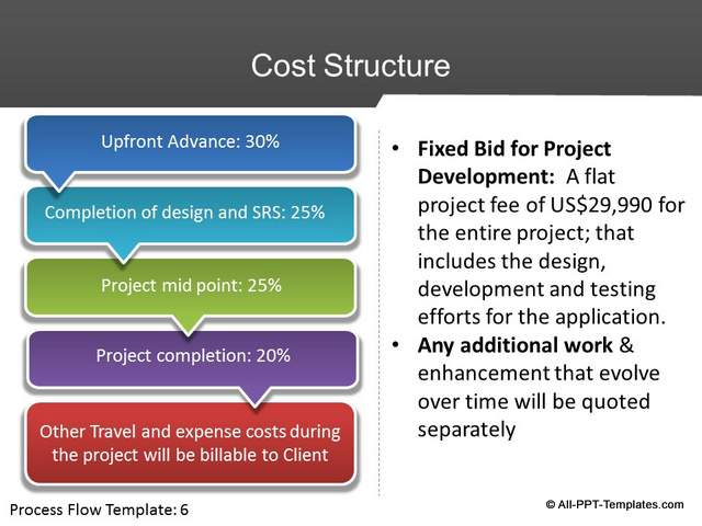 Powerpoint Project Proposal Slides : Design Makeover