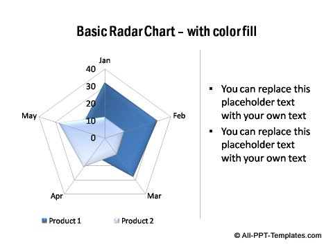 PowerPoint Radar Chart 02