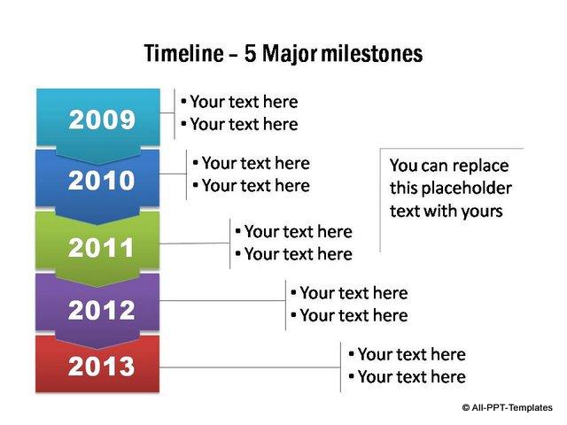 Arrows to show details of 5 major milestones