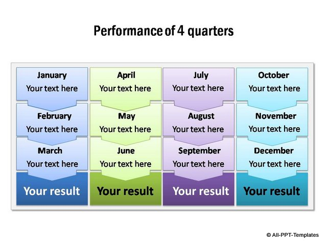 Performance for 4 quarters with monthly details and totals.