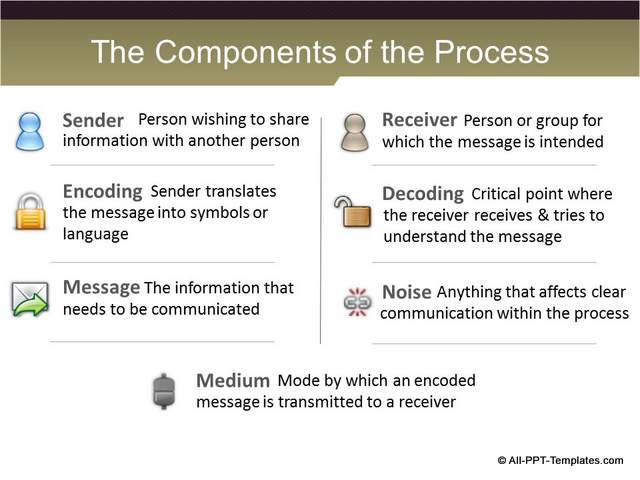 PowerPoint Training Definitions Slide : After