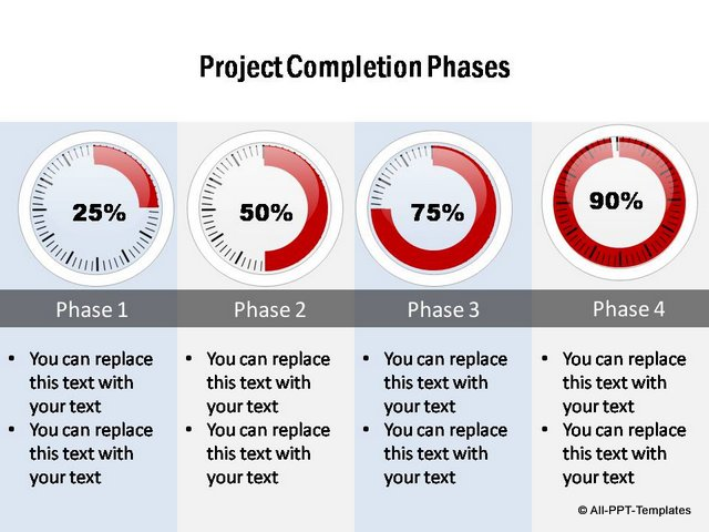 Project completion Phases