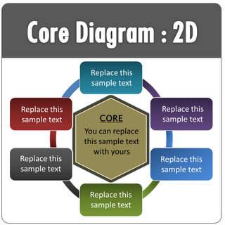 PowerPoint Core