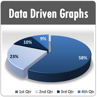 powerpoint data driven charts
