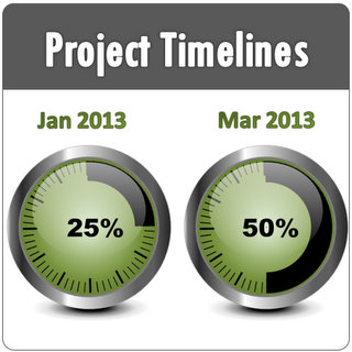 PowerPoint Timeline Project Template